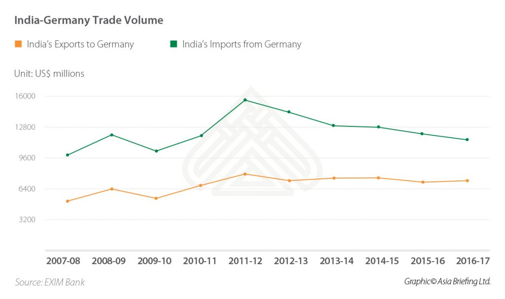 India-Germany-Trade-Volume