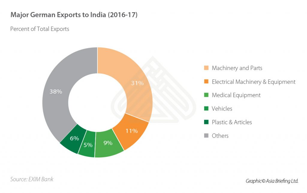 Major-German-Exports-to-India-(2016-17)