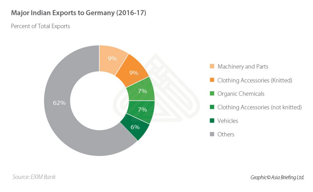 Major-Indian-Exports-to-Germany-(2016-2017)