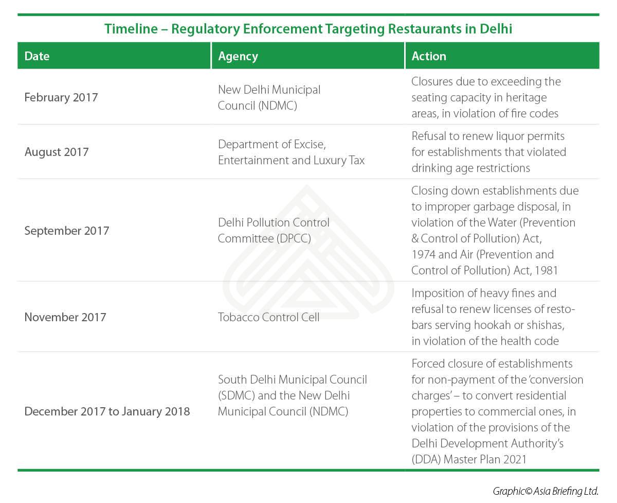 Timeline – Regulatory Enforcement Targeting Restaurants in Delhi