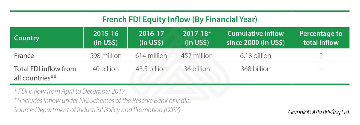 IB-French-FDI-Equity-Inflow