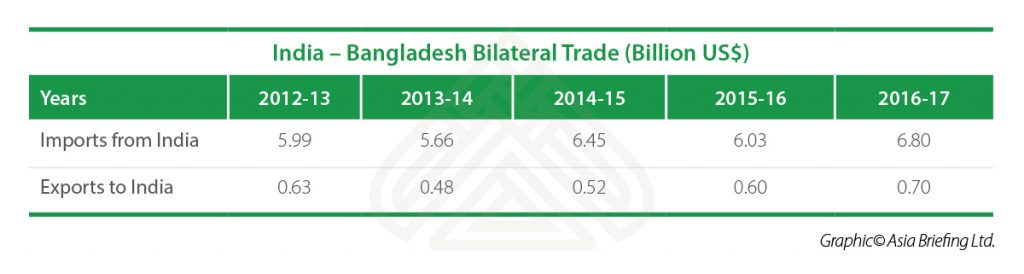 India-Bangladesh-Bilateral-Trade
