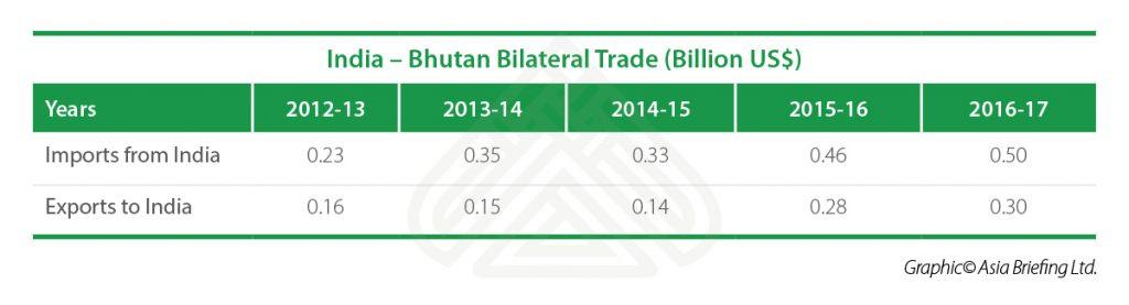 India-Bhutan-Bilateral-Trade