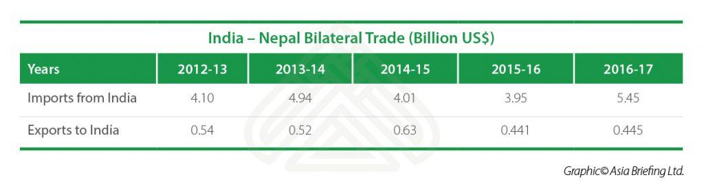 India-Nepal-Bilateral-Trade