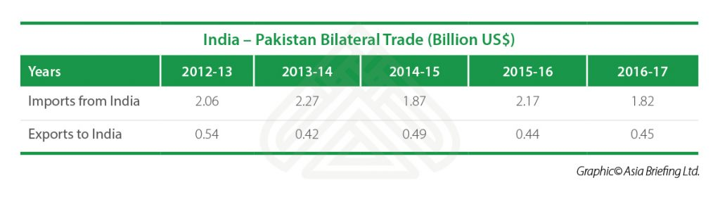 India-Pakistan-Bilateral-Trade