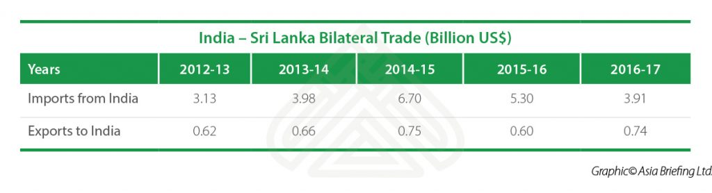 India-Sri-Lanka-Bilateral-Trade