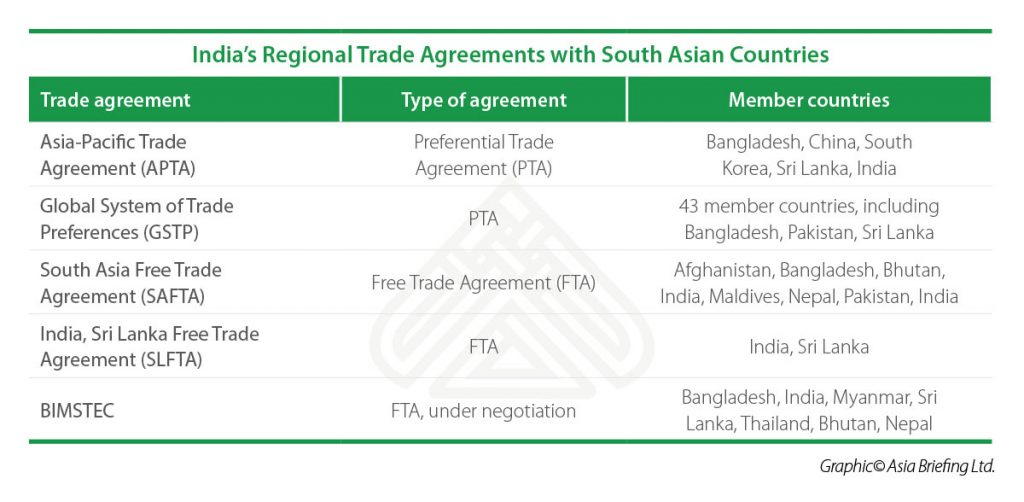 India-South-Asia-Regional-Trade-Agreements