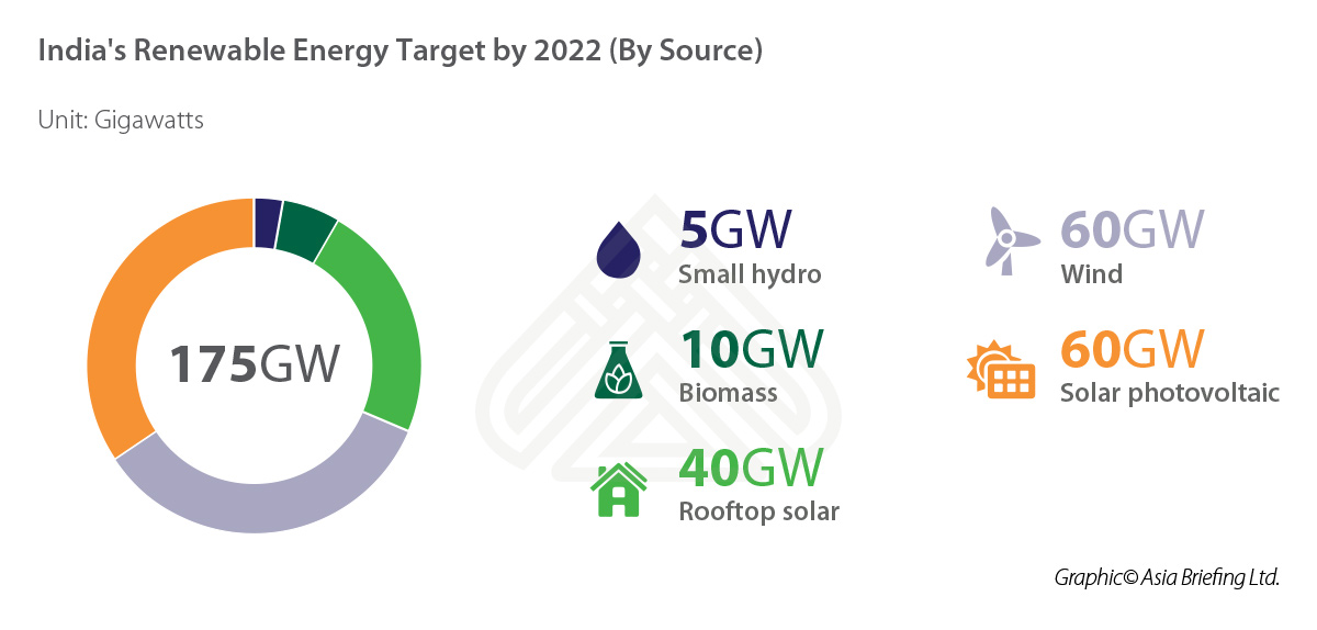 IB-India's-Renewable-Energy-Target-by-2022