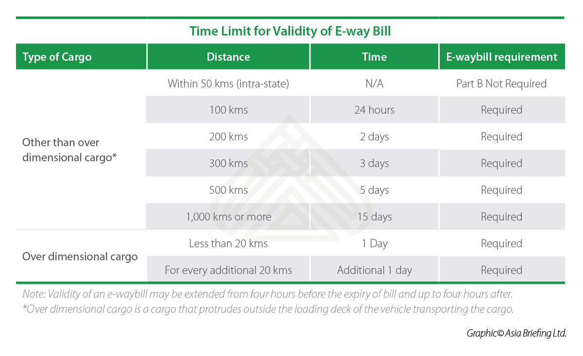 IB-Time-Limit-for-Validity-of-E-way-Bill