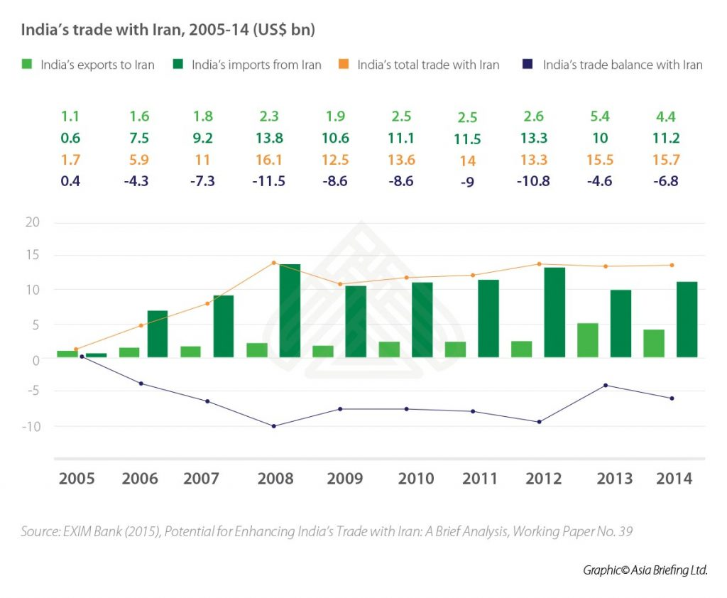 India's-trade-with-Iran,-2005-14-(US$bn).psd