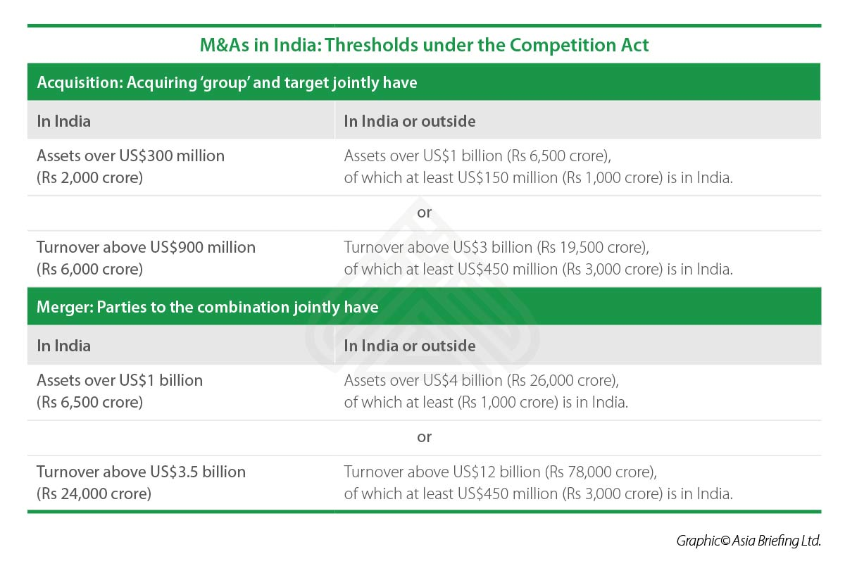 M&As-in-India--Thresholds-under-the-Competition-Act.jpg