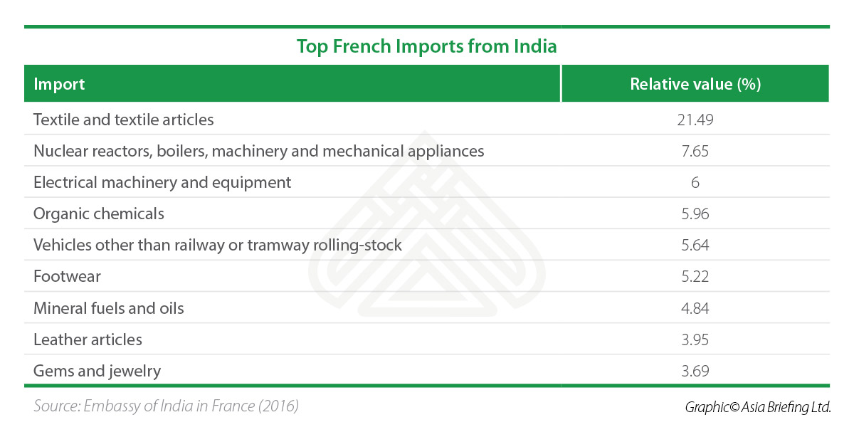 Top-French-Imports-from-India
