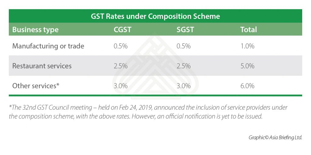 GST Rates under Composition Scheme