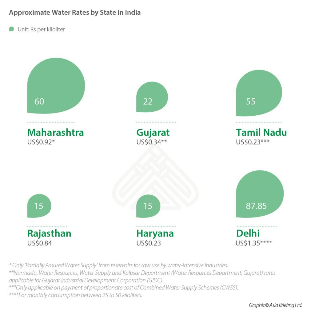IB-Approximate-Water-Rates-by-State-in-India
