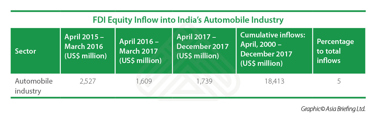 IB-FDI-Equity-Inflow-into-India's-Automobile-Industry-