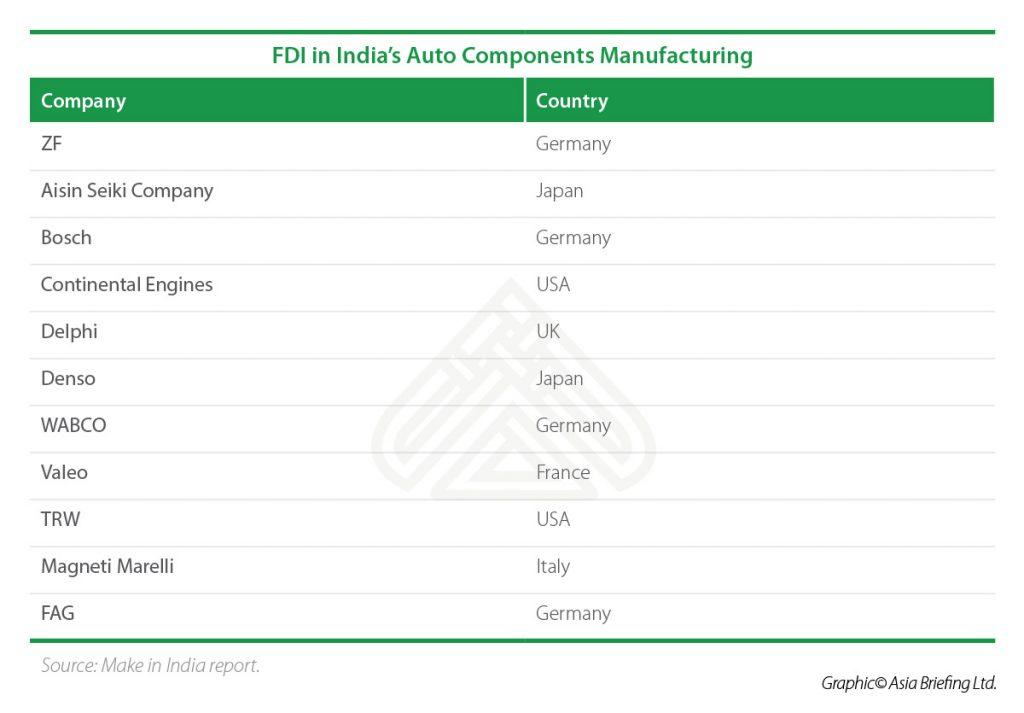 IB-FDI-in-Indias-Auto-Components-Manufacturing