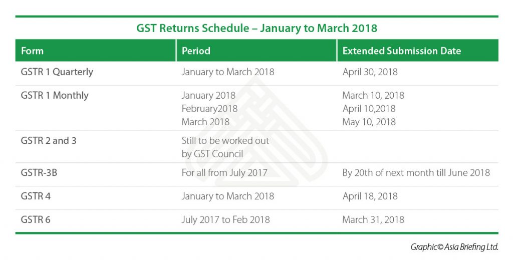 IB-GST-Returns-Schedule---January-to-March-2018