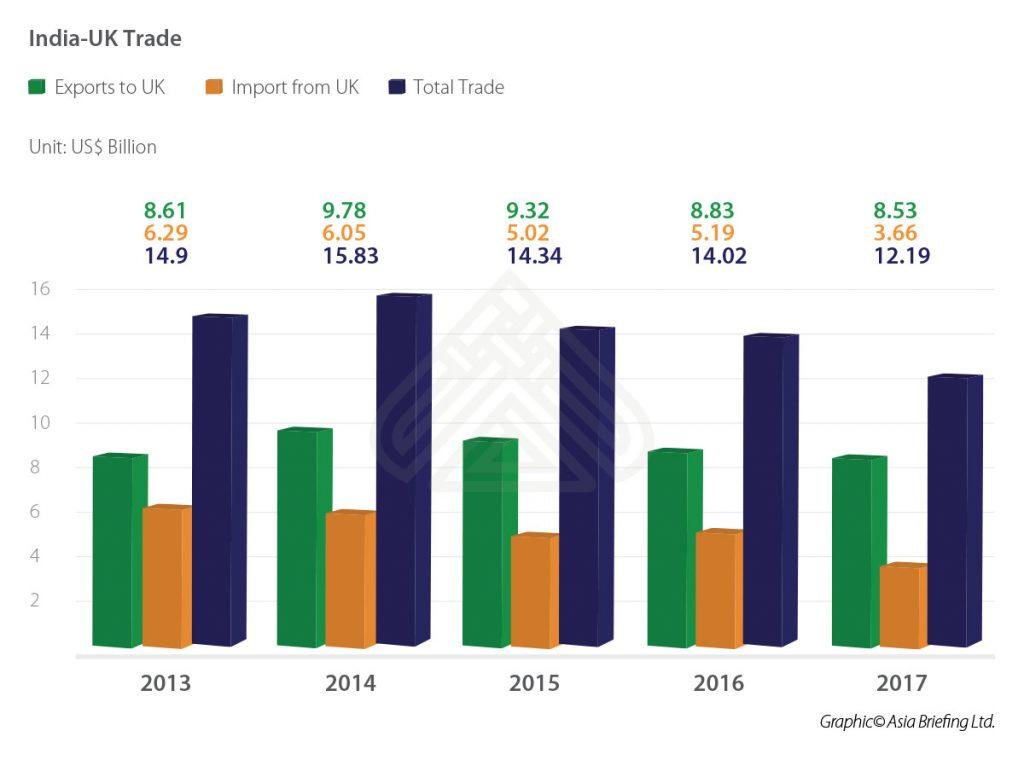 IB-India-UK-Trade