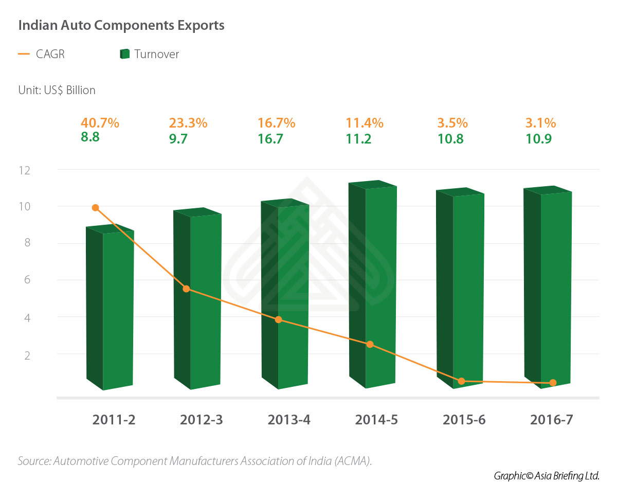 IB-Indian-Auto-Components-Exports
