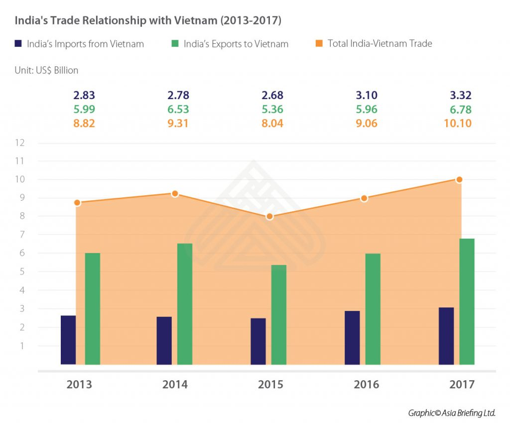IB-Indias-Trade-Relationship-with-Vietnam-(2013-2017)