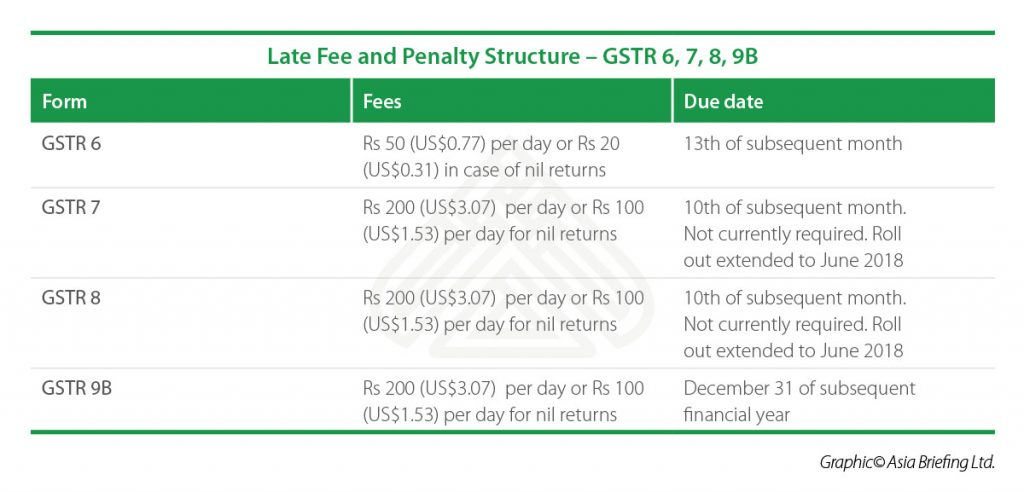 IB Late-Fee-and-Penalty-Structure-GSTR6,7,8,9B