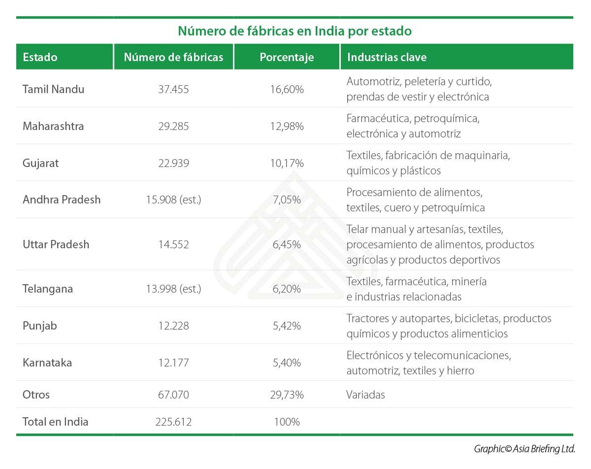 IB-Número-de-fábricas-en-India-por-estado