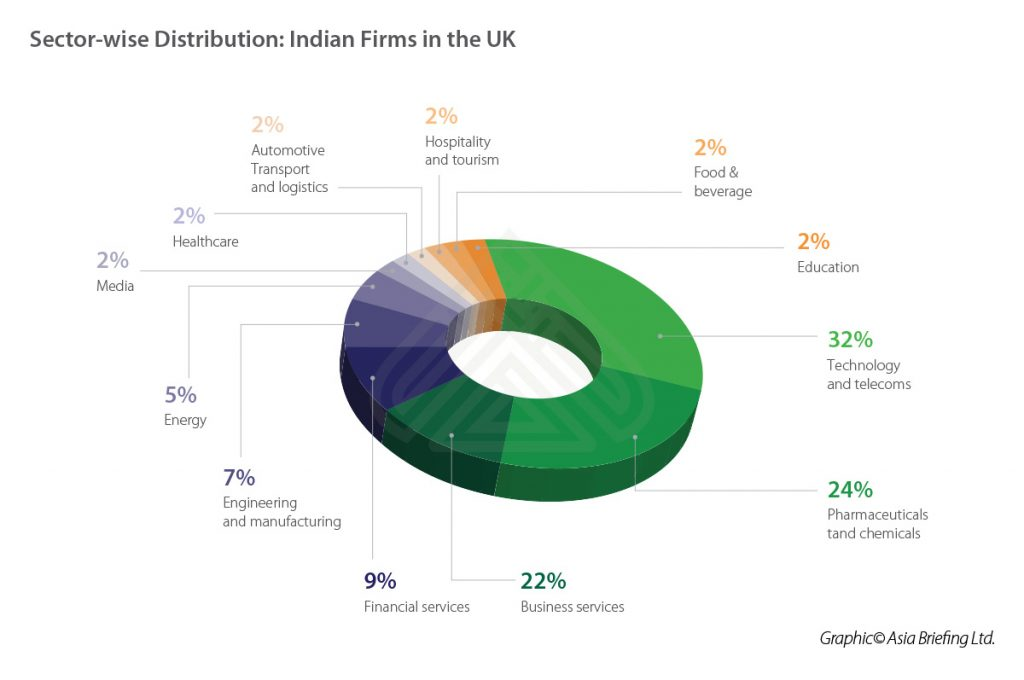IB-Sector-wise-Distribution-INdian-Firms-in-the-UK