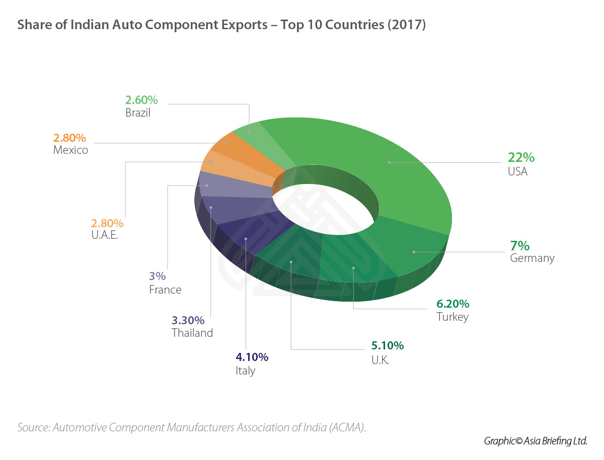 IB-Share-of-Indian-Auto-Component-Exports