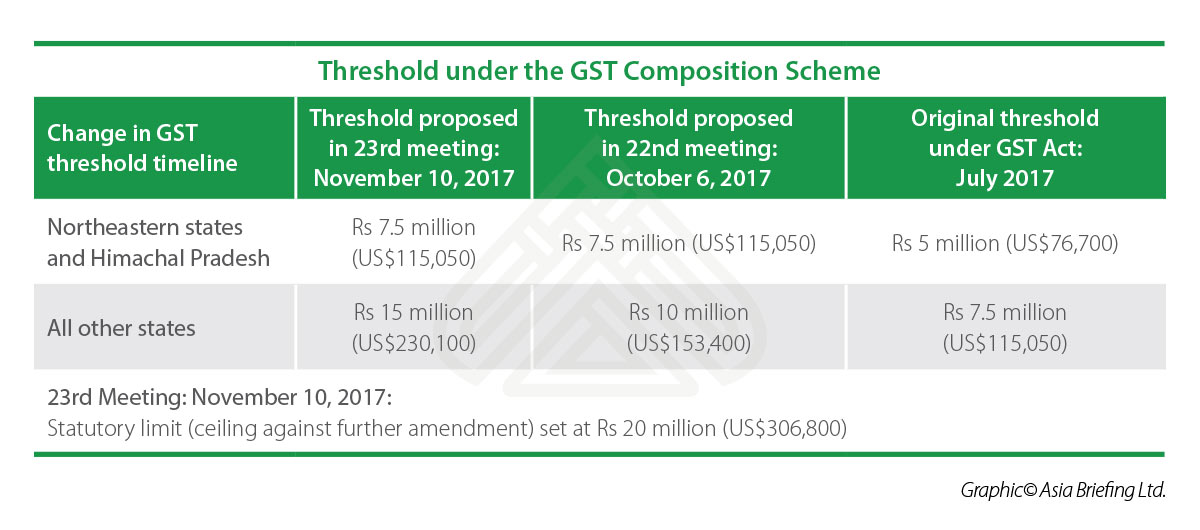 Gst Composition Scheme For Smes In India India Briefing News