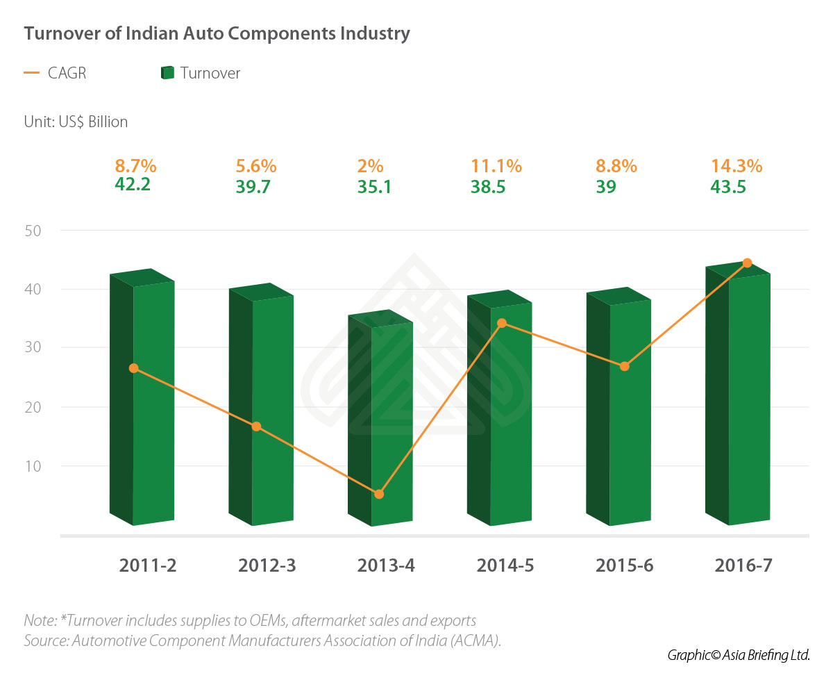 IB-Turnover-of-Indian-Auto-Components-Industry