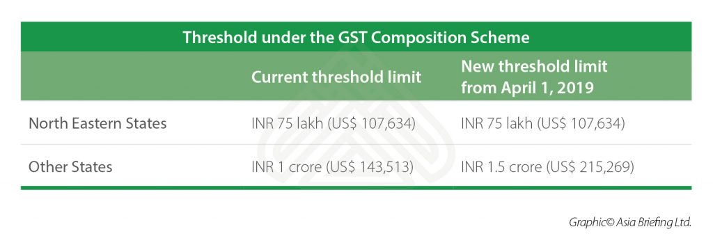 Threshold under the GST Composition Scheme