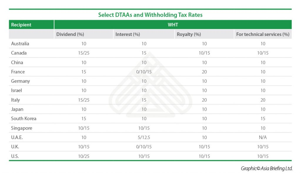IB-2018-03-Issue-pag6-Select-DTAAs-and-Withholding-Tax-Rates-table
