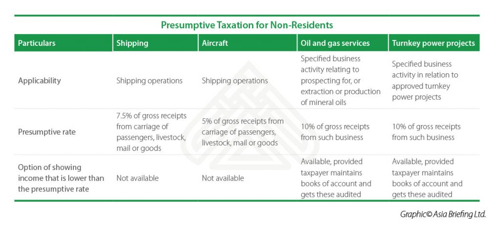 IB-2018-03-Issue-pag7-presumptive-Taxation-for-Non-Residents-table