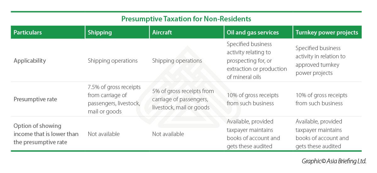 India's Tax Incentives for Business, Industry, and Exports