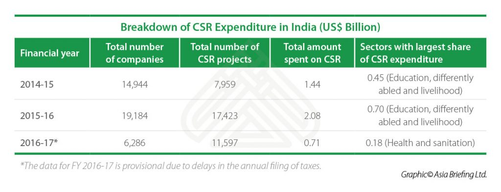 IB-Breakdown-of-CSR-Expenditure-in-India-(US$-Billion)