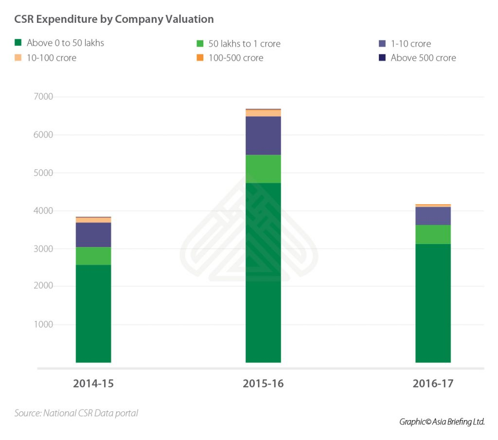 IB-CSR-Expenditure-by-Company-Valuation