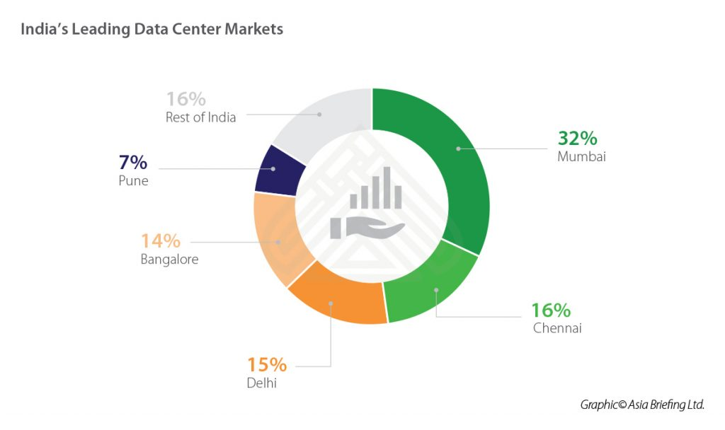 IB-Indias-Leading-Data-Center-Markets