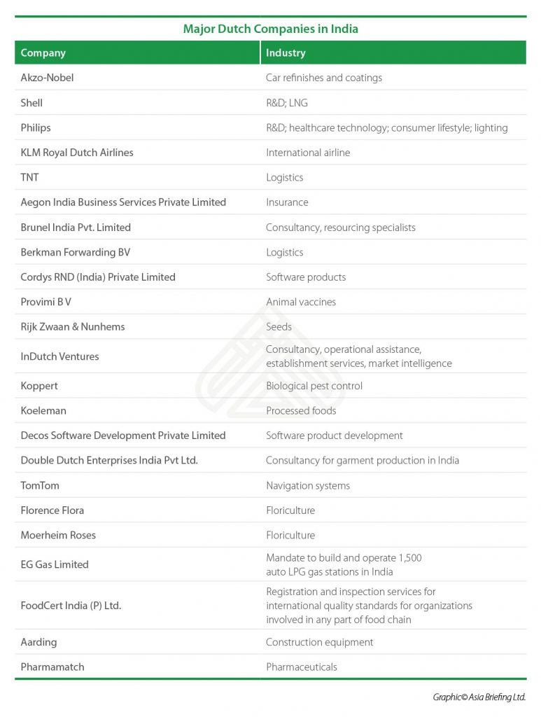 IB-Major-Dutch-Companies-in-India