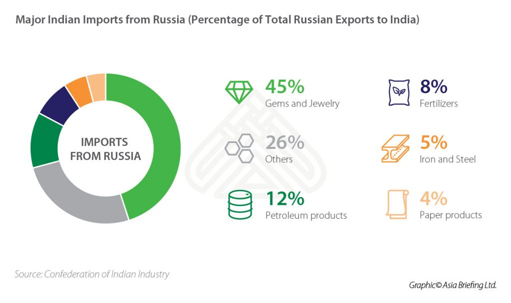 IB-Major-Indian-Imports-from-Russia-(percentage-of-Total-Russian-Exports-to-India)
