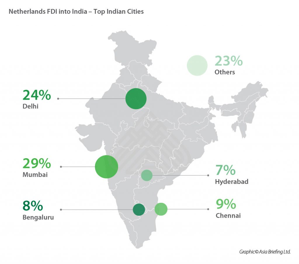IB-Netherlands-FDI-into-India---Top-Indian-Cities