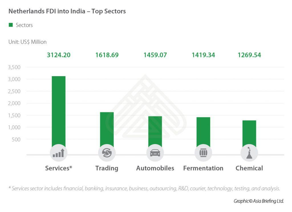 IB-Netherlands-FDI-into-India---Top-Sectors