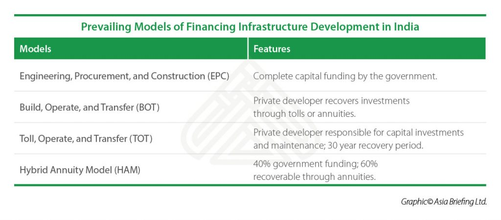IB-Prevailing-Models-of-Financing-Infrastructure-Development-in-India