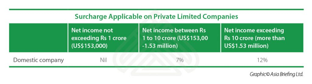 IB-Surcharge-Applicable-on-Private-Limited-Companies