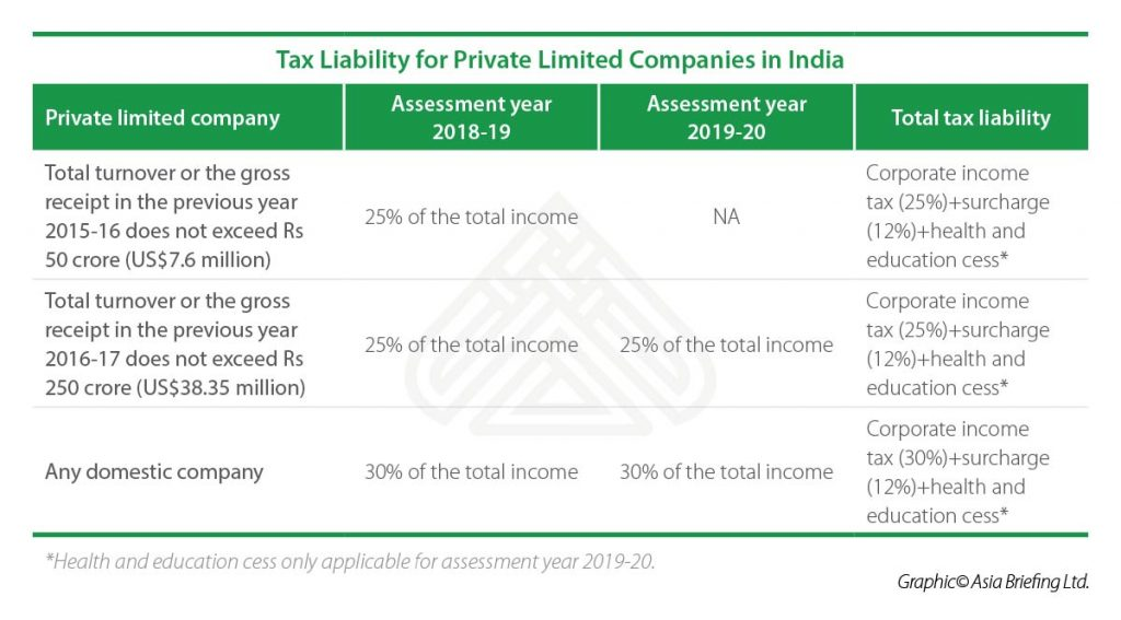 IB-Tax-Liability-for-Private-Limited-Companies-in-India