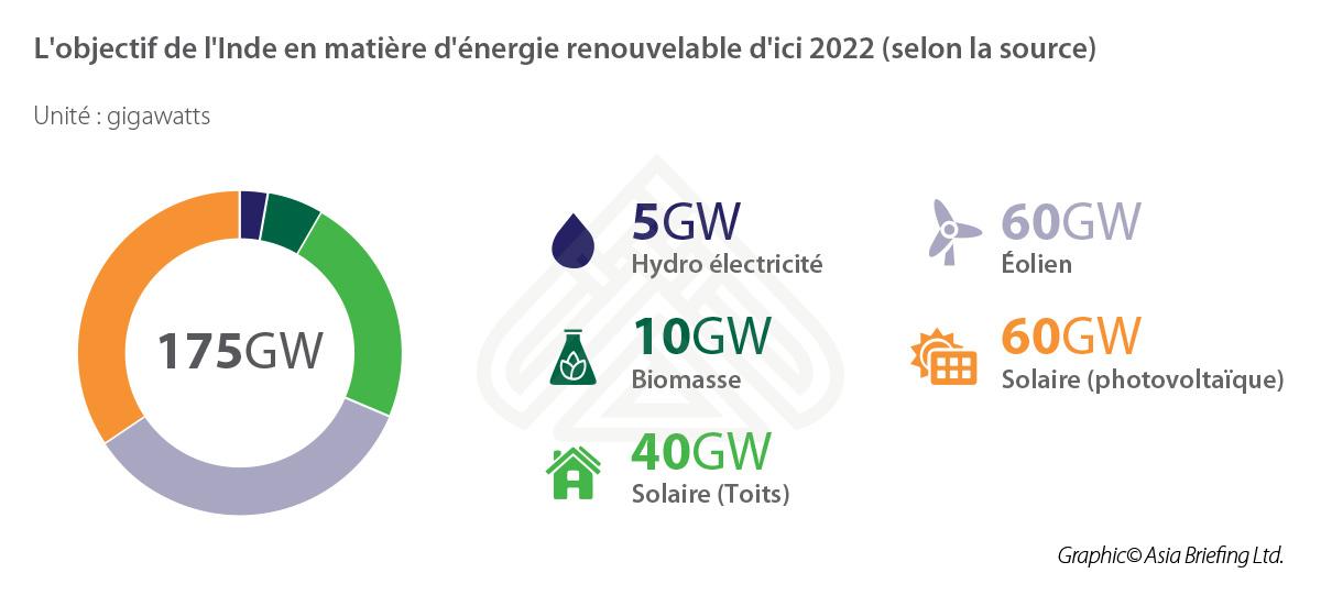 L'objectif-de-l'Inde-en-matière-d'énergie-renouvelable-d'ici-2022-(selon-la-source)
