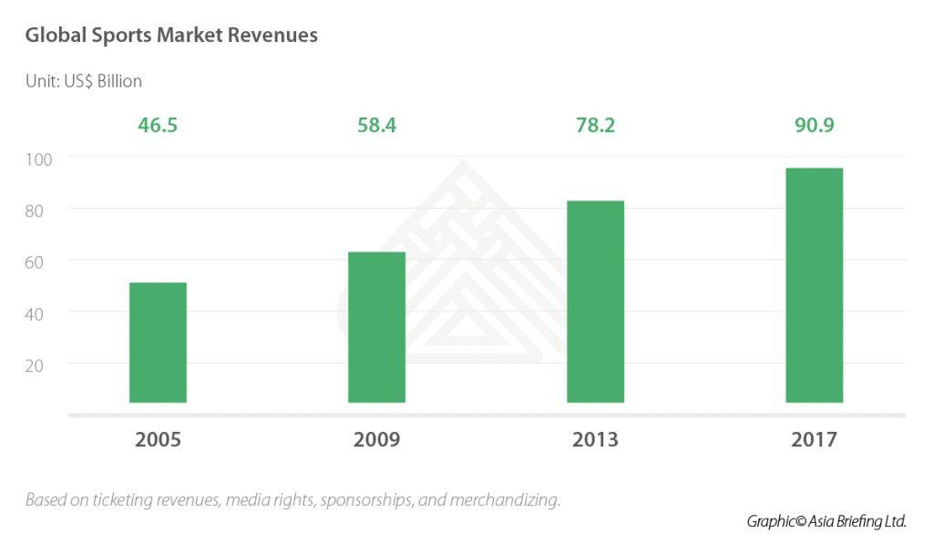 IB-Global-Sports-Market-Revenues