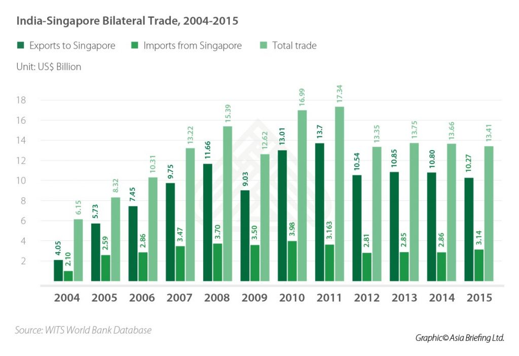 IB-India-Singapore-Bilateral-Trade,-2004-2015