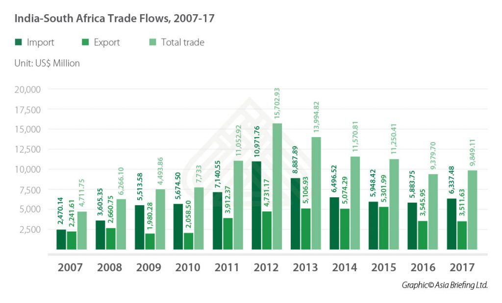 IB-India-South-Africa-Trade-Flows,-2007-17