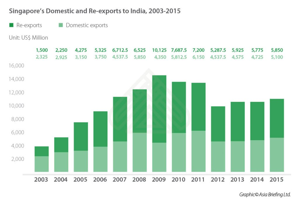 IB-Singapore's-Domestic-and-Re-exports-to-India,-2003-2015