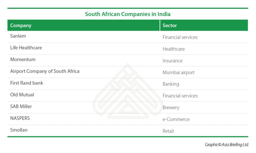 IB-South-African-Companies-in-India